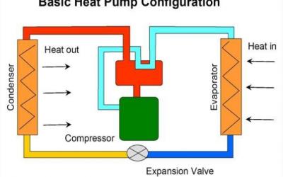 Αντλίες θερμότητας: η πιο ανερχόμενη τεχνολογία θέρμανσης και εξοικονόμησης ενέργειας